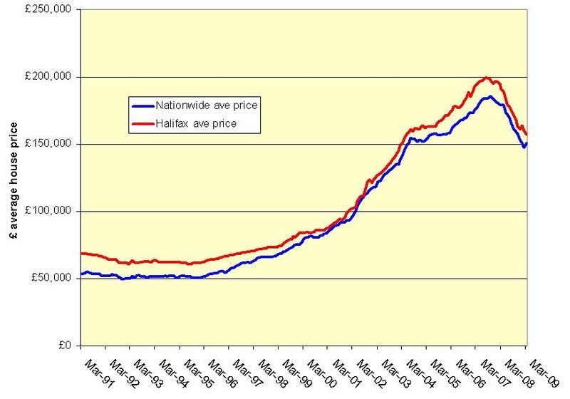 Nationwide vs Halifax ave house price Mar 09