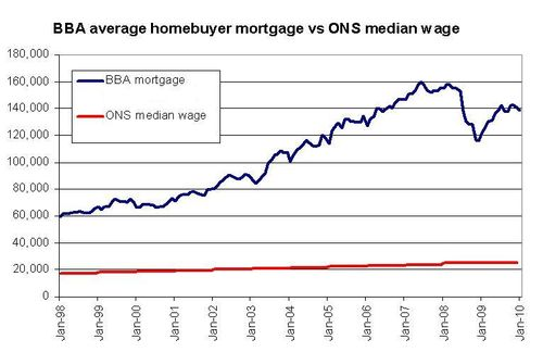 Mortgages vs wages