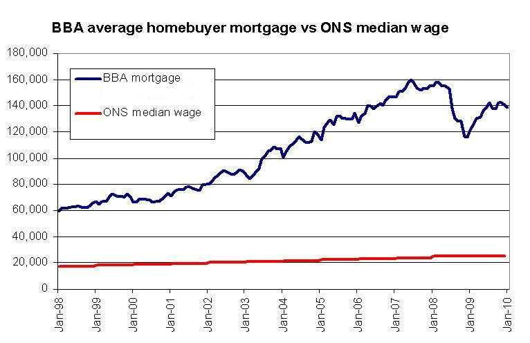 Chart Of The Day Mortgage Size Vs Average Wages This Is Money