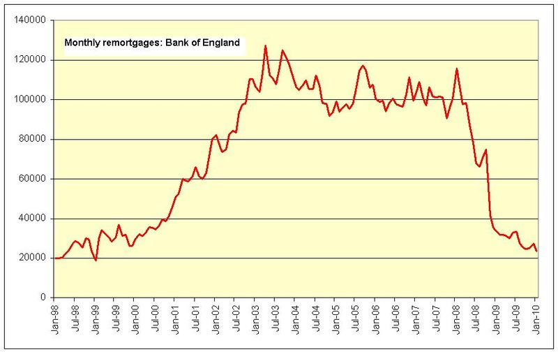BoE remortgages