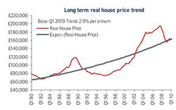 House prices long term real Nationwide Mar 10