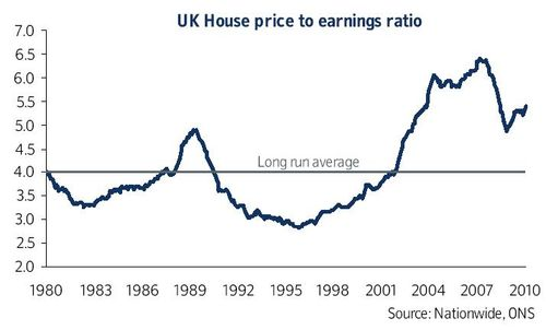 House prices to earnings April 2010