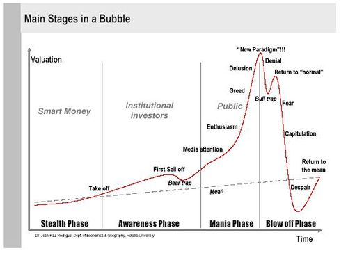 Main stages in a bubble