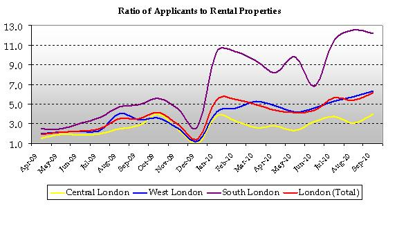 London rents chart