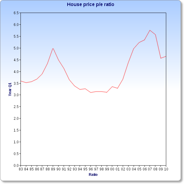 House price ratio chart 2010