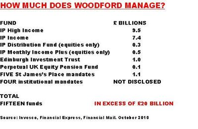 Woodford's asset pile