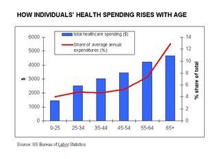 Healthcarespending