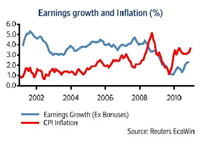 Jan 11 Nationwide earnings v inflation