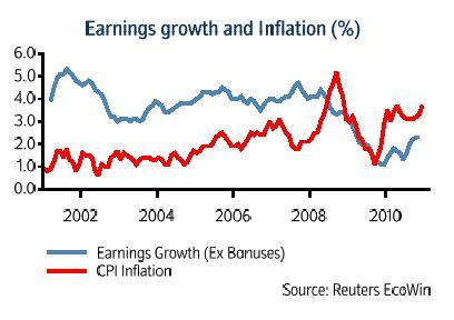 Jan 11 Nationwide earnings v inflation