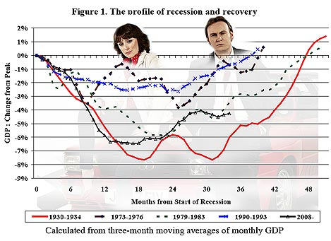 This Recession Vs History Were Back To 1982