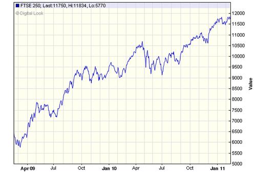 FTSE 250 chart
