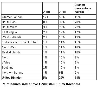 Stamp duty precentages
