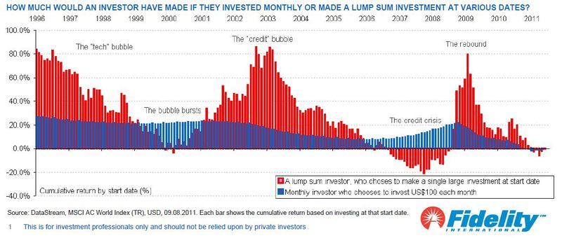Drip investing