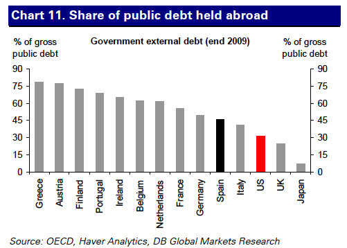 Debt abroad