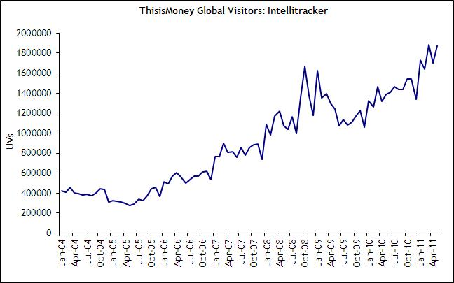 This is Money traffic May 2011