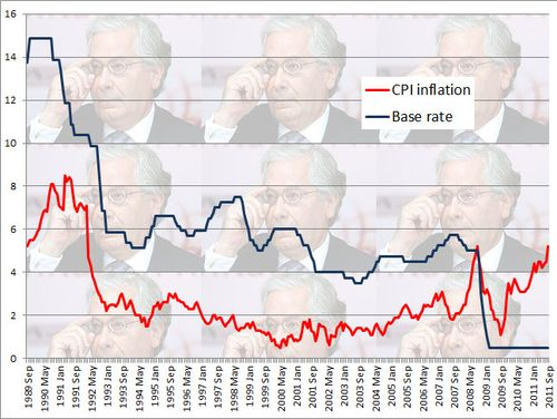Inflation vs base rate sep 11