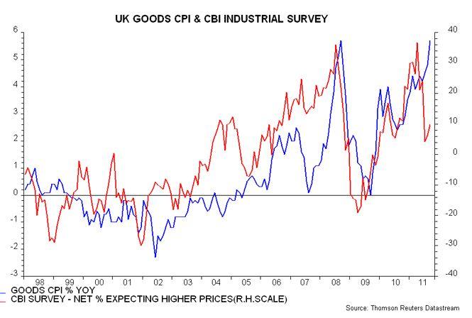 Goods CPI chart