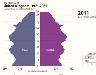 Population 2011