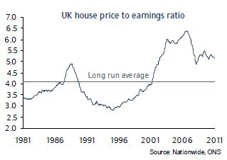 House price to earnings ratio
