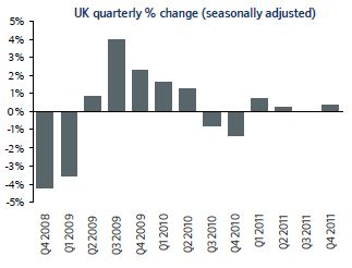 House prices quarterly 2012