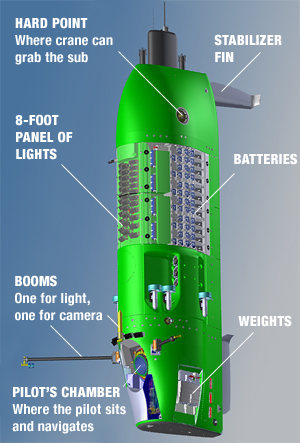 DeepseaChallenger