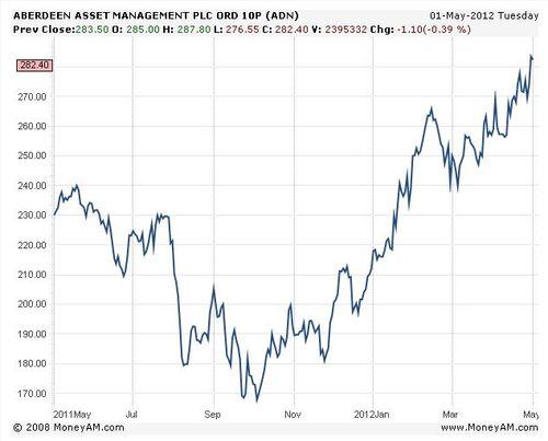 Aberdeen shares