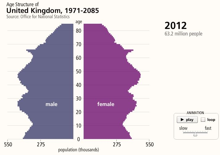 Demographic 2012