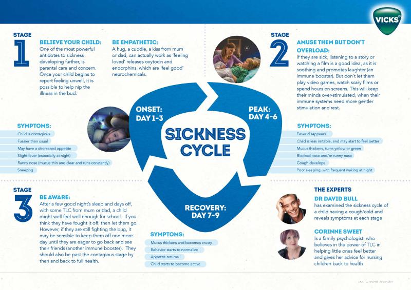 Vicks Sickness Cycle - Final-page-001 (1)
